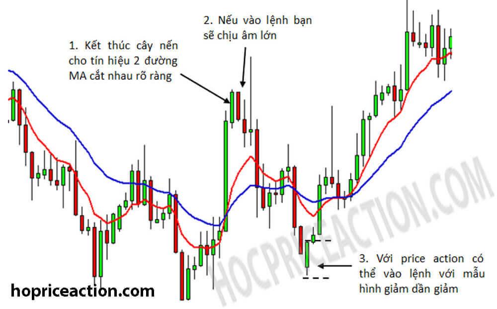 nhược điểm của giao dịch với chỉ báo và ưu điểm của price action