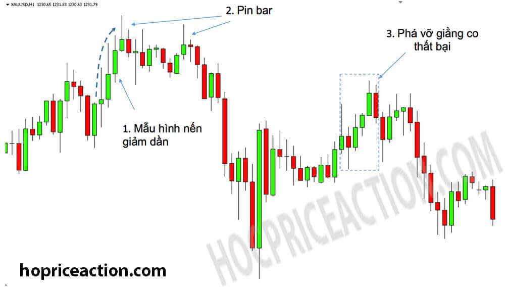 hành động giá có thể giao dịch ngắn hạn và dài hạn
