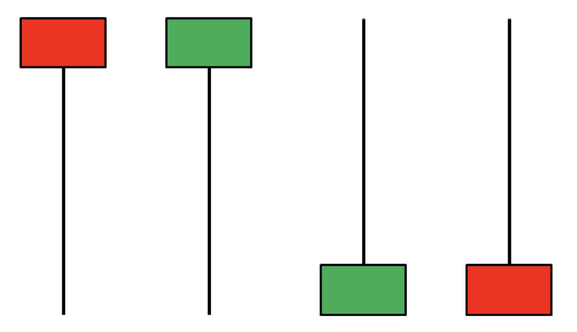 Pin bar là gì? Tìm hiểu về pin bar và cách thức giao dịch