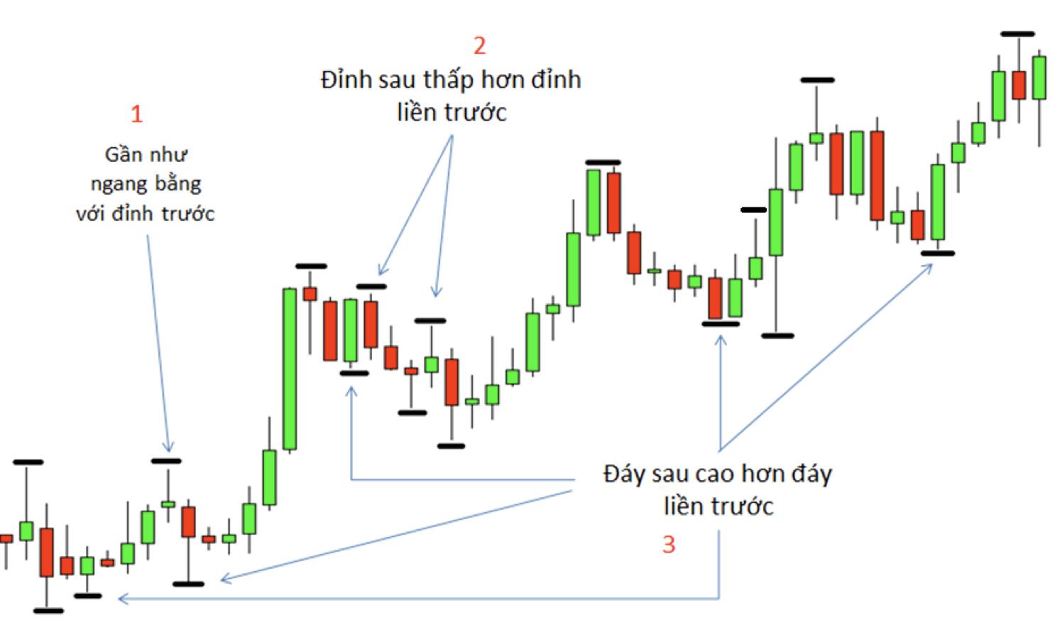 Điểm chốt thị trường phần 1 – Điểm chốt cơ bản và thứ cấp