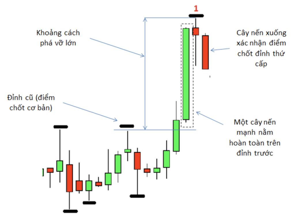 Các loại điểm chốt trong thị trường