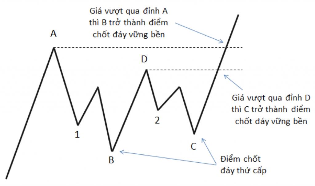 diem chot thi truong phan 2