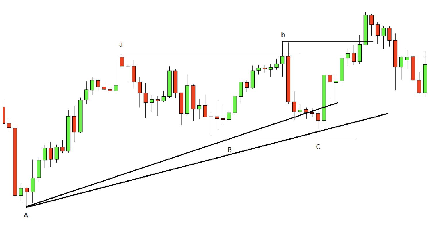 Đường trendline là gì? Cách vẽ khoa học và chuẩn price action