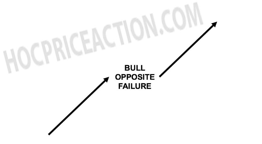 opposite failure