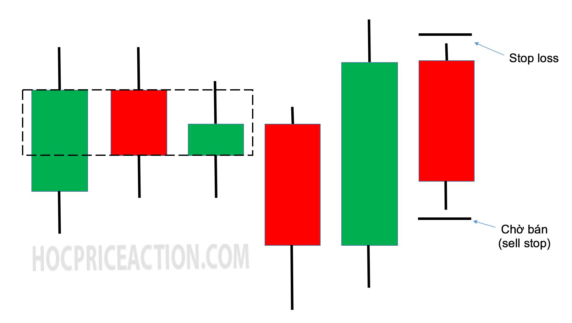 Opposite Failure (phá vỡ thất bại đối xứng) – setup giao dịch price action