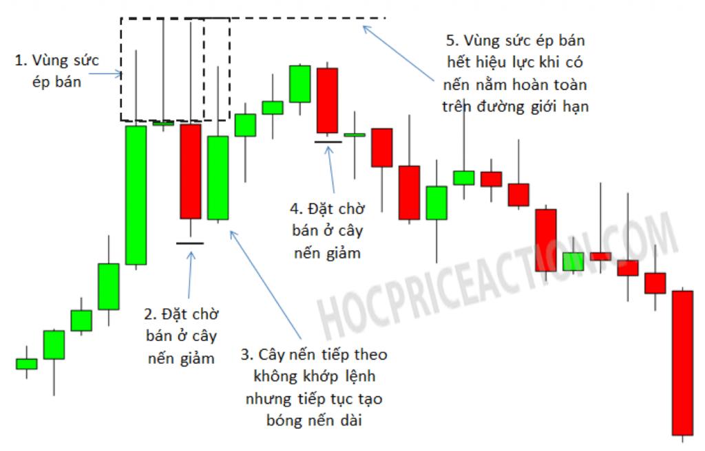 giao dịch price action hành động giá