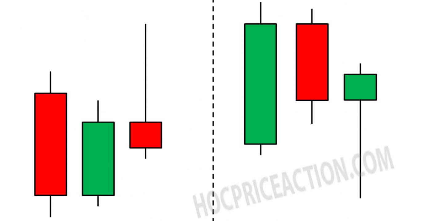 Fakey là gì? Tìm hiểu về mẫu hình Fakey – setup giao dịch price action