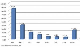 quy mô thị trường forex