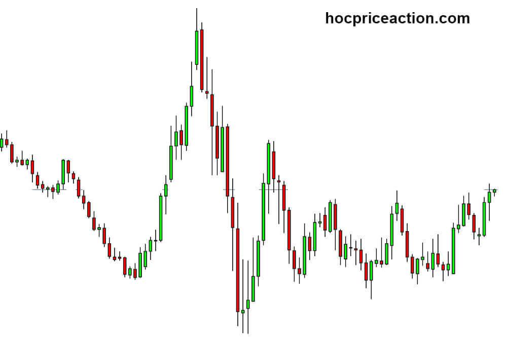 3 loại biểu đồ giá - biểu đồ nến candlestick chart