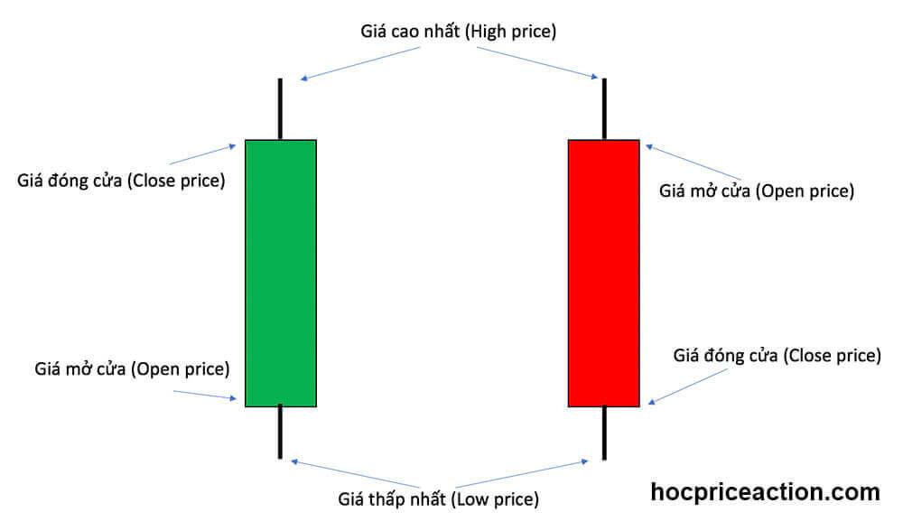 3 loại biểu đồ giá - biểu đồ nến